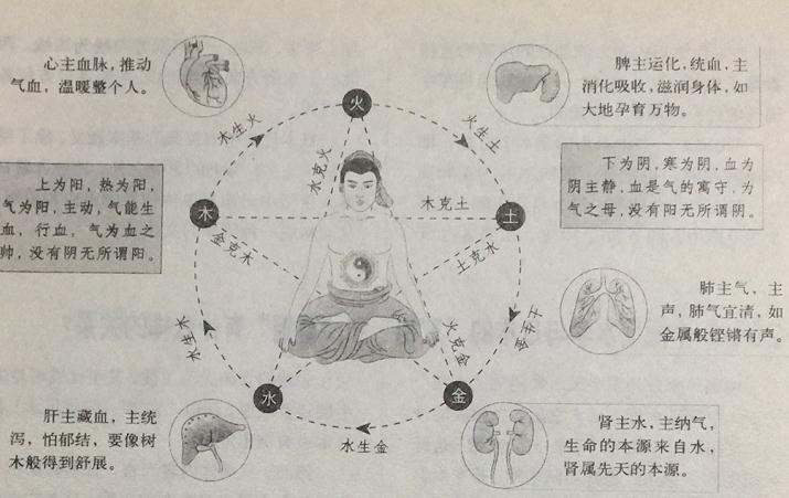 秦汉时期五行学说的盛行对风水学有什么影响?