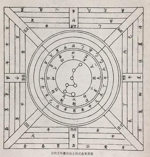 汉代的六壬式盘是怎么来测定方位的?