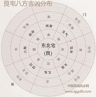 八宅风水各种知识分享二,命宫的测算方式