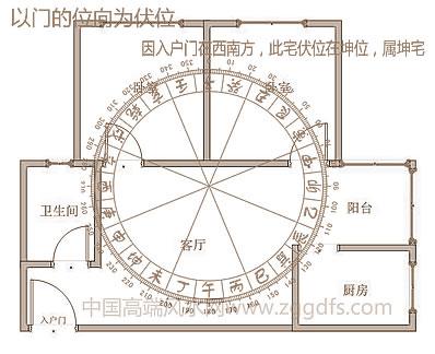 八宅风水各种知识分享三,伏位的方向明确