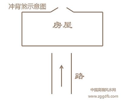 风水学入门解图全集:普遍角煞表述及缓解方式