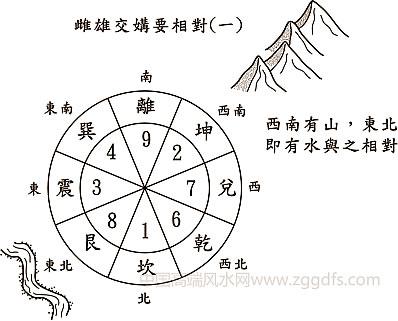 杨公风水的所有操作流程